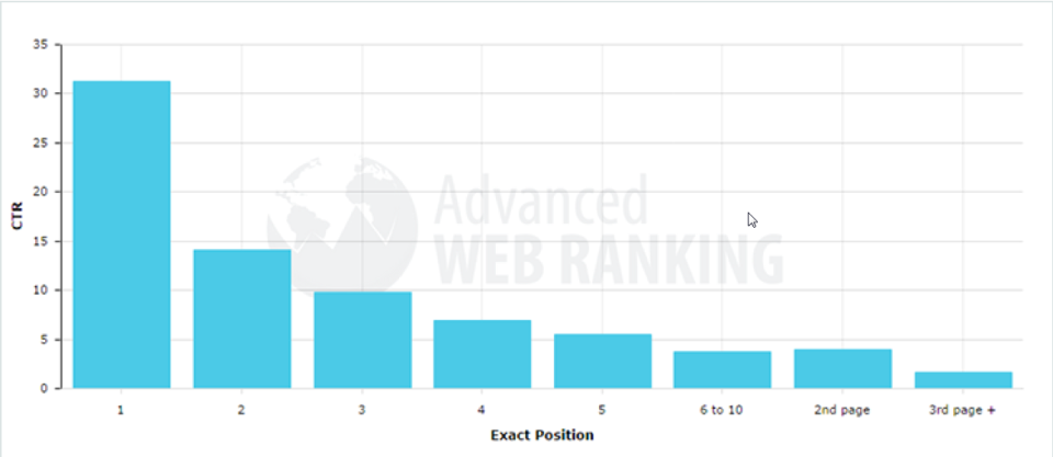 web ranking CTR position percentages
